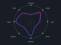 My ESTJ personality graph