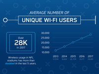 NFL – Wi-Fi Usage from the 2017 Season