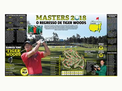 masters golf sport sports design designer editorial design infographic design