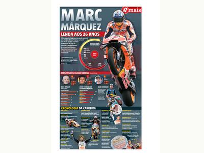 Marc Marquez motorsport motorbike motogp infographic sports sport newspaper design designer editorial design infographic design