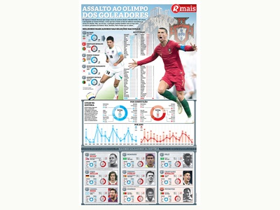 Top Scorer for National Teams football sports infographic sport newspaper design designer editorial design infographic design