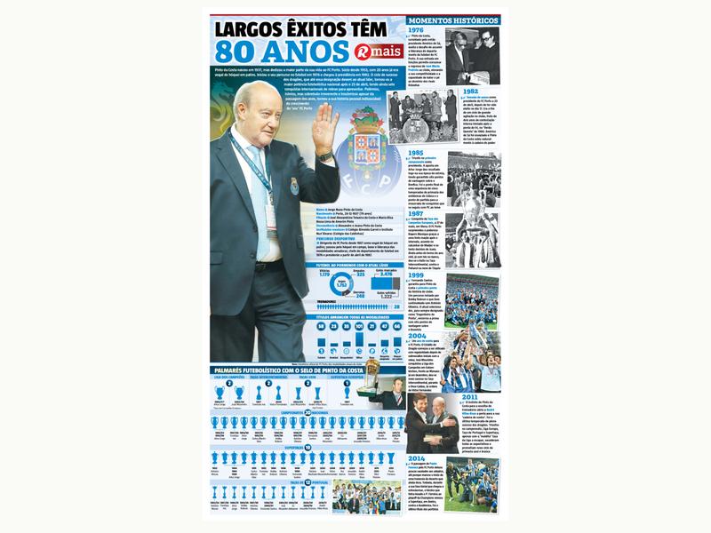 80th birthday of Pinto da Costa football fc porto infographic sports newspaper sport design designer editorial design infographic design