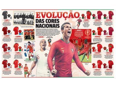Sports Kit Evolution football sports infographic sport newspaper design designer editorial design infographic design