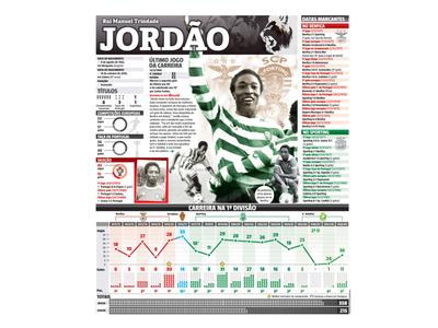 Jordao footballer football infographic sports sport newspaper design designer editorial design infographic design