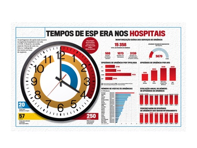 Hospital wait time infographic newspaper infographic design editorial design designer design