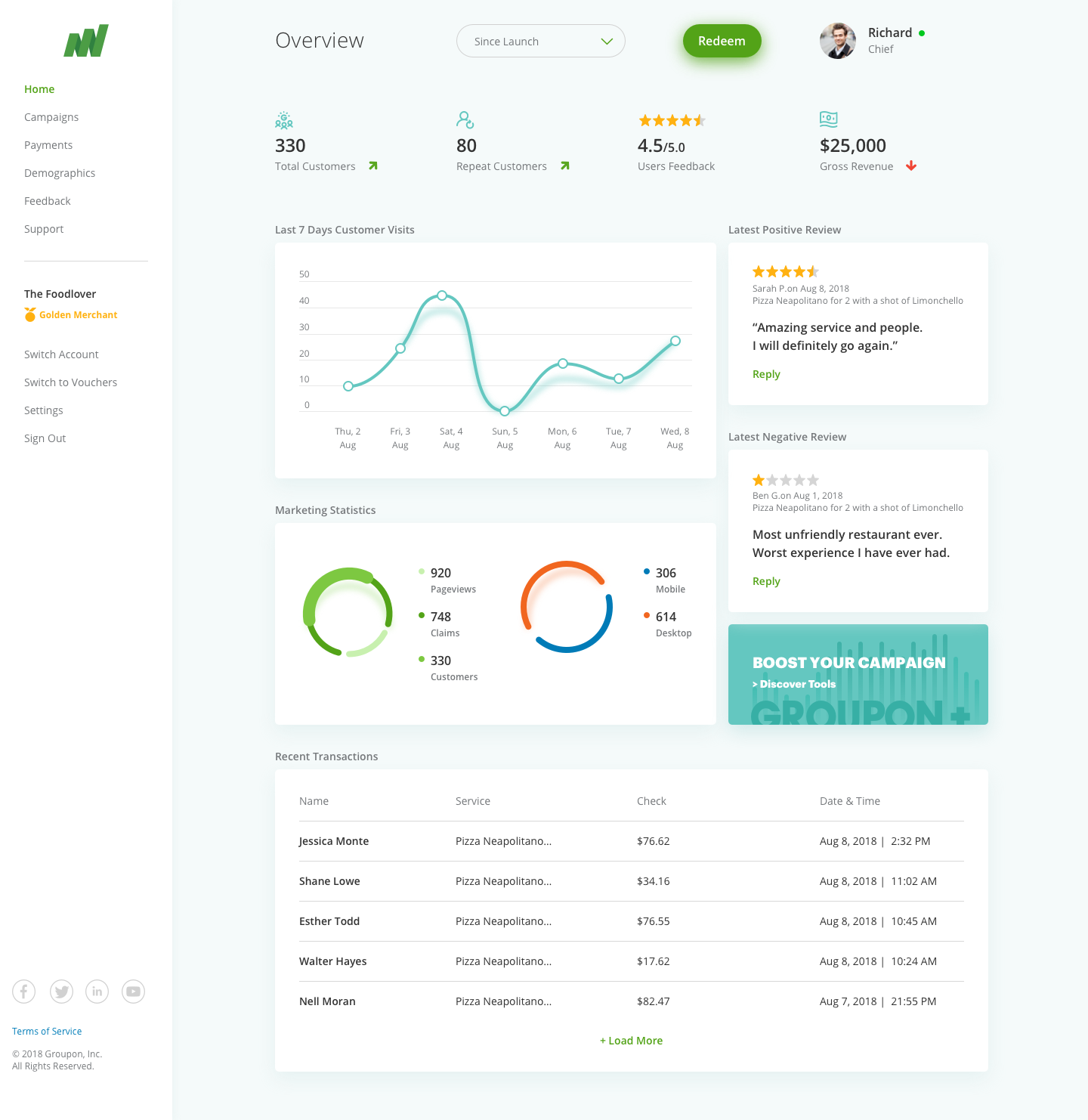 01 01 clo dashboard dribbble