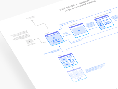 User Flows/ User groups - UX experience flow user experience ux flowchart user group user flow user flows