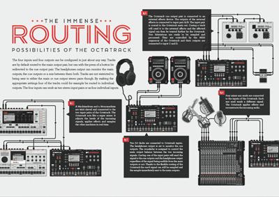 Product Catalogue #4 Tweeked elektron octatrack illustration flowchart infographics