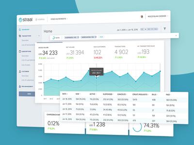 User Dashboard - Straal Kompas statistics financial bank finance widgets payment pay chart graph fintech dashboard
