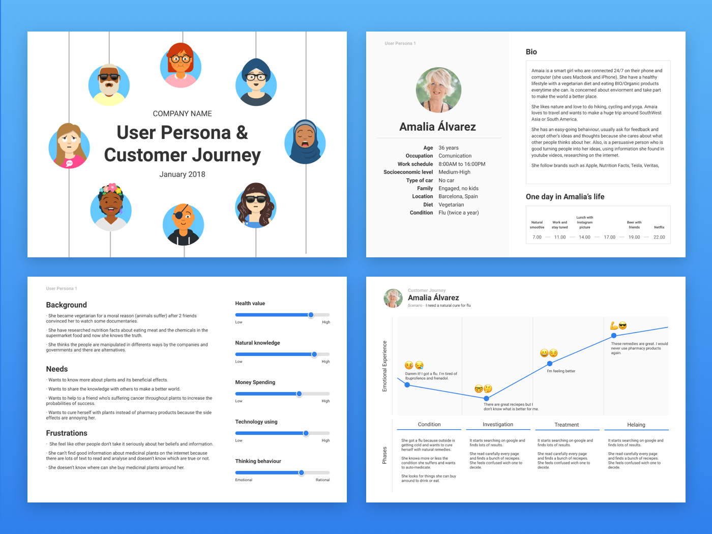 Free Template   User Persona & Customer Journey in Figma by