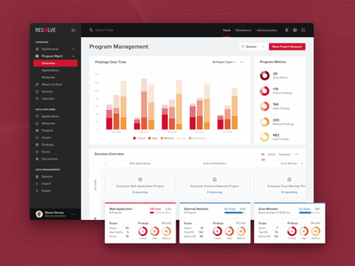 Security Program Management Dashboard data visulization graphs product design dashboard security cybersecurity web app