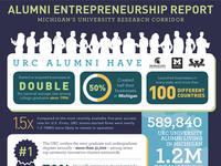Alumni Entrepreneurship Report Infographic