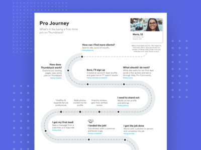 User Journeys ux design user experience journey map user journey ux