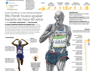 Mo Farah seeks to match feat of 40 years ago editorial infographic illustration art
