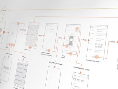 App Userflow & Wireframes reporting app userflow wireframe ux