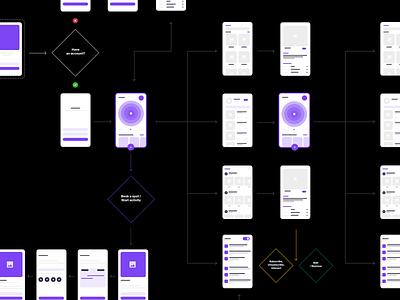 User-Flow Sample userflow app uxdesign