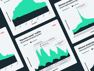 2020 Election Web Traffic graph internet election 2020 election dataviz data