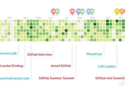2013 in Contribution Graph github contributions new year