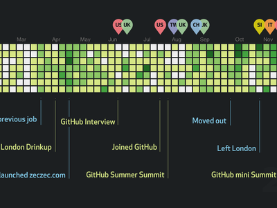 2013 in Contribution Graph dark github contributions graph new year