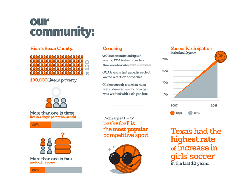 Peep Into Our Community information design graphs icons data visualization print layout infographic