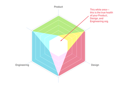 The Eye of Product, Design, and Engineering engineering design teams product ux