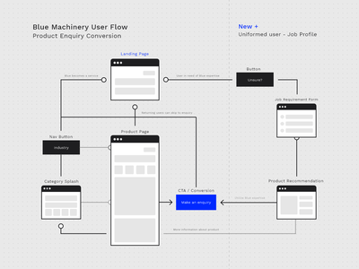 Blue Machinery - User Product Map wireframe prototyping journey map sitemap product userinterface web design industrial machinery ux design ux research user experience ux resreach experience