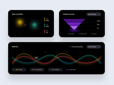 SM stats tracking components graph statistics chart interface data platform web product dark mode design ui-ux ux ui stats app
