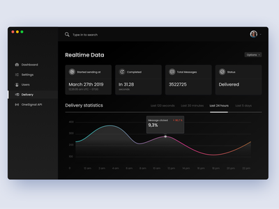 Dashboard - Delivery Page product design web ux ui stats statistics indicator home graph gauge dashboard chart app