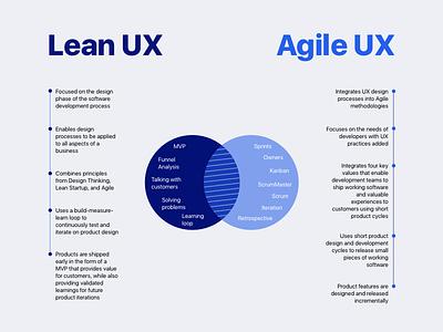 Lean UX vs Agile UX uxui ux designer ux process agile ux lean ux ux design