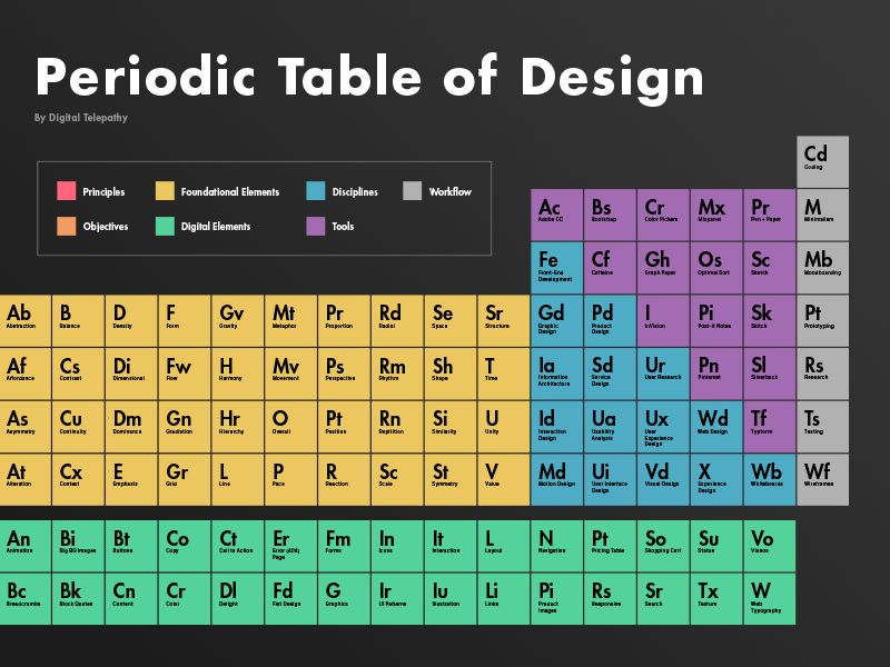 periodic table of design flat minimal science design table periodic table color inspiration