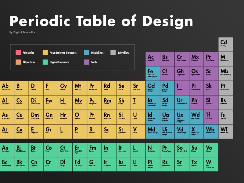 افزودن چهار عنصر جدید به تناوب هفتم جدول مندلیف