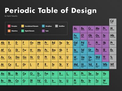 Periodic Table of Design