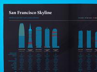 The Q - San Francisco Skyline