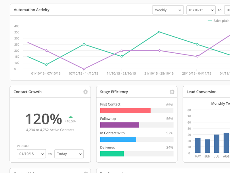 Analytics Widgets analytics app web ui graph chart widget