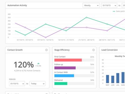 Analytics Widgets analytics app web ui graph chart widget