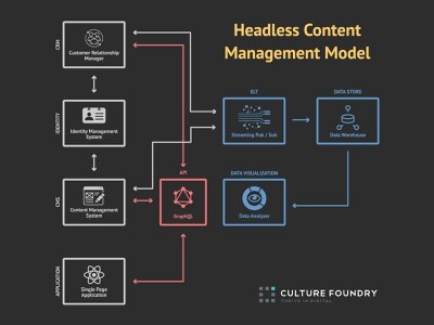 Headless Content Management Model Flowchart