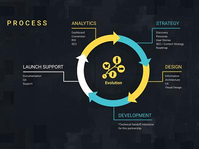 Process Graphic Illustration