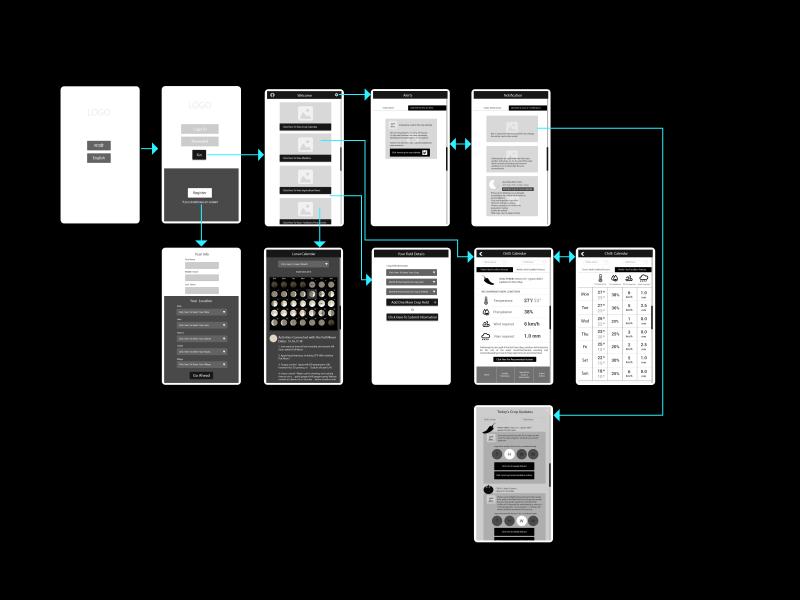 App wireframe flow prototype prototyping overlay alerts notifaication register calendar login sign-up taskflow screen flow wires mobile app ux app ux wireframe