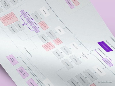 Information Architecture   Webapp webapplication webapp deliverables architecture chart flowchart process informationarchitecture userflow