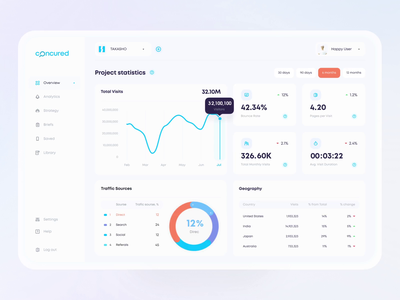 AI Web Dashboard   Concured minimal clean motion graphics interface infographic monitoring button chart analytics webdesign web vector branding illustration dashboard animation design 3d ux ui