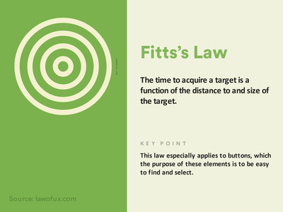 Fitts s Law inspirations uxui feed twitter feed illustration design graphics ux fittss law user experience law of ux social post