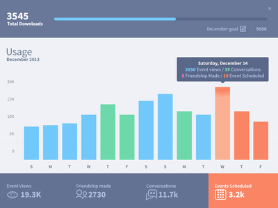 Dashboard Usage Graph dashboard graph application chart ui ux tooltip buttons infographic stats slider