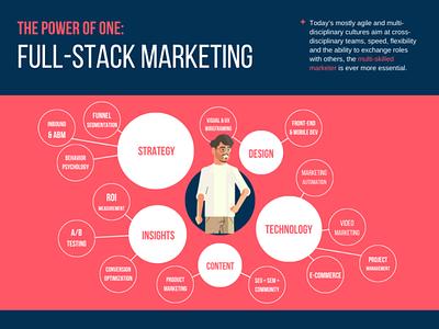 Full-Stack Marketing agency design infographic