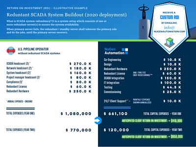 SCADA System ROI b2b roi