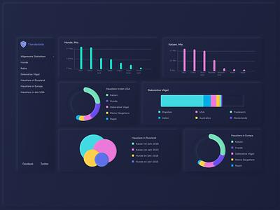 The statistics of Pets neomorphism pets dashboard ux website web ui design