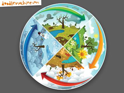 All The Seasons childrensbooks spring summer autumn winter fall seasons weather scene whimsical illustrator freelance vector commission cartoon drawing art illustration