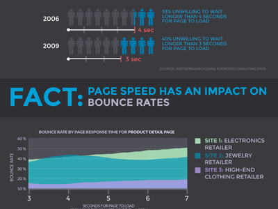 Performance Meets User Experience infographic infographic