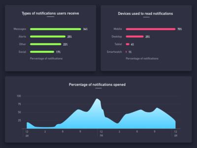Understanding notifications dashboard charts notifications dataviz ui ux