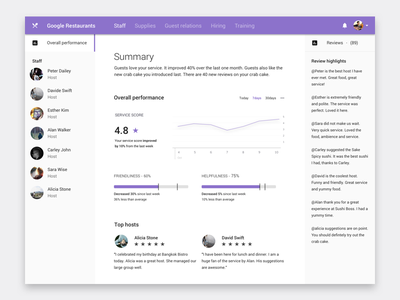 Dashboard for restaurant manager performance manager reviews dataviz material design dashboard ux ui