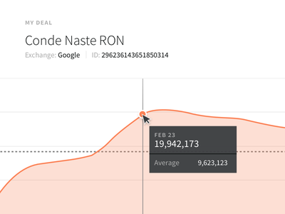 Private Deal Performance tooltip line graph chart data visualization ui